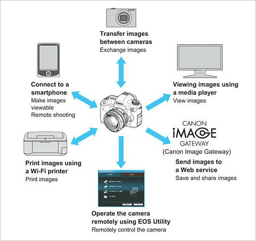 canon app connect
