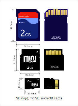 Compact Flash (CF), Secure Digital (SD) and SDHC/SDXC Memory Cards ...
