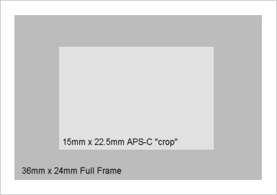 how to make crop lens to full frame