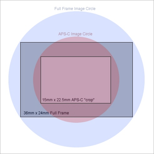 for full frame 35mm a lens must have an image circle larger than 4327mm and for a 15 x 225 mm aps c frame an image circle of at least 2704mm