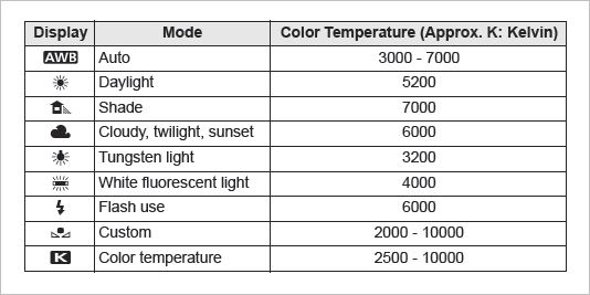 White Balance And Color Temperature Made Simple Bob Atkins Photography