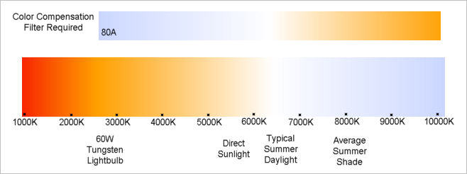White Balance and Color Temperature made simple - Bob Atkins Photography