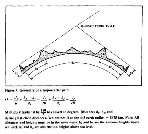 Radio Propagation by Tropospheric Scattering - Bob Atkins